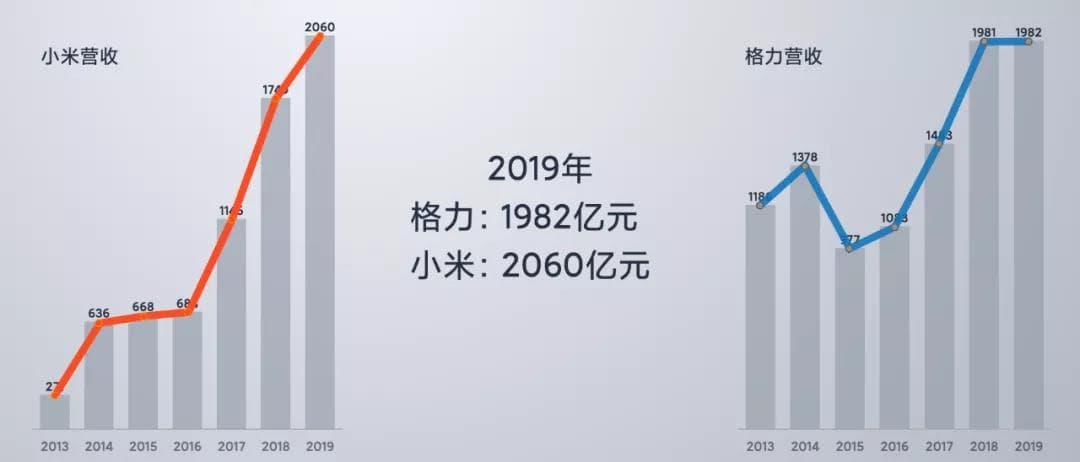 2019年格力与小米营收