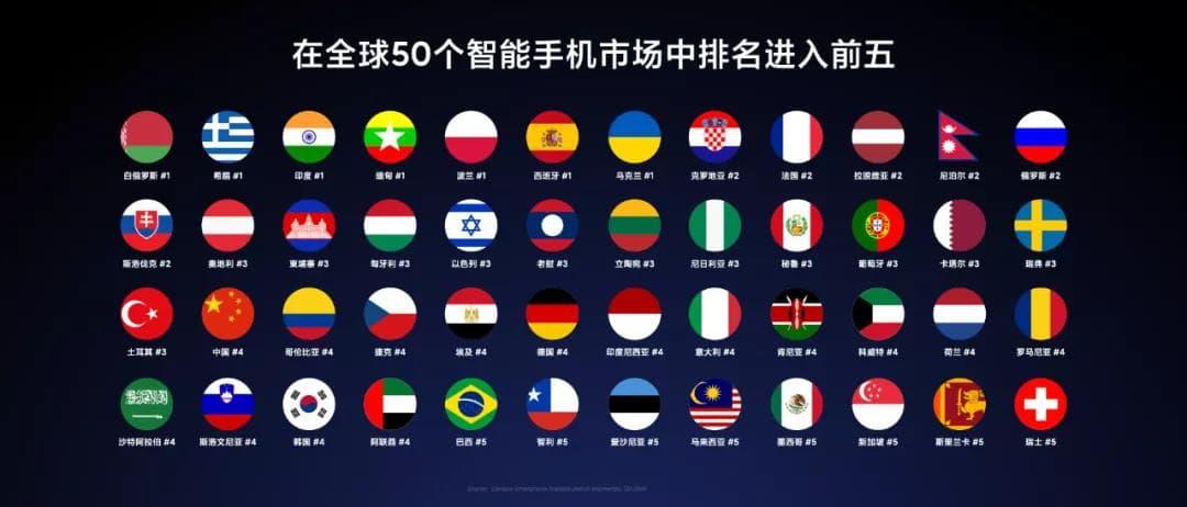 小米进入了全球90多个国家和地区